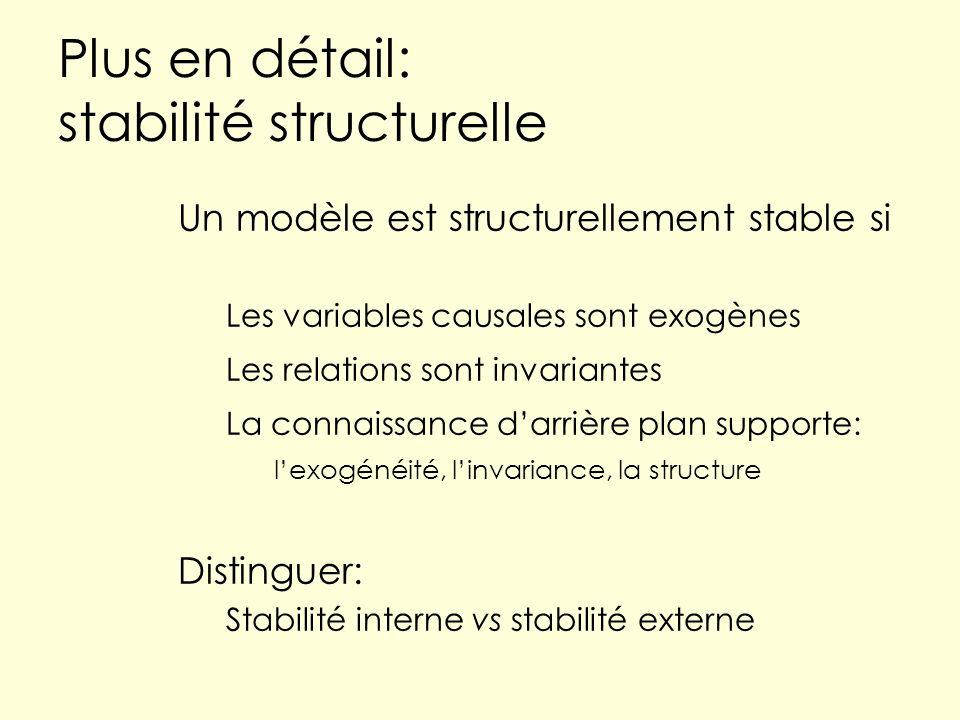 Plus en détail: stabilité structurelle Un modèle est structurellement stable si Les variables causales sont exogènes Les relations sont invariantes La connaissance darrière plan supporte: lexogénéité, linvariance, la structure Distinguer: Stabilité interne vs stabilité externe
