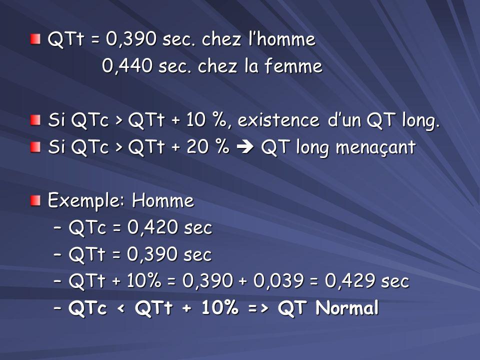 2 ème méthode: Formule de Bazett Mesure du QT sur le tracé = QT mesuré Puis calcul du QT corrigé = QTm rapporté à une fréquence de 60 bpm QTc = QTm /