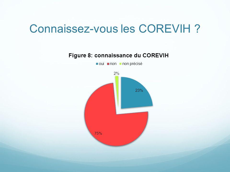 Connaissez-vous les COREVIH ?