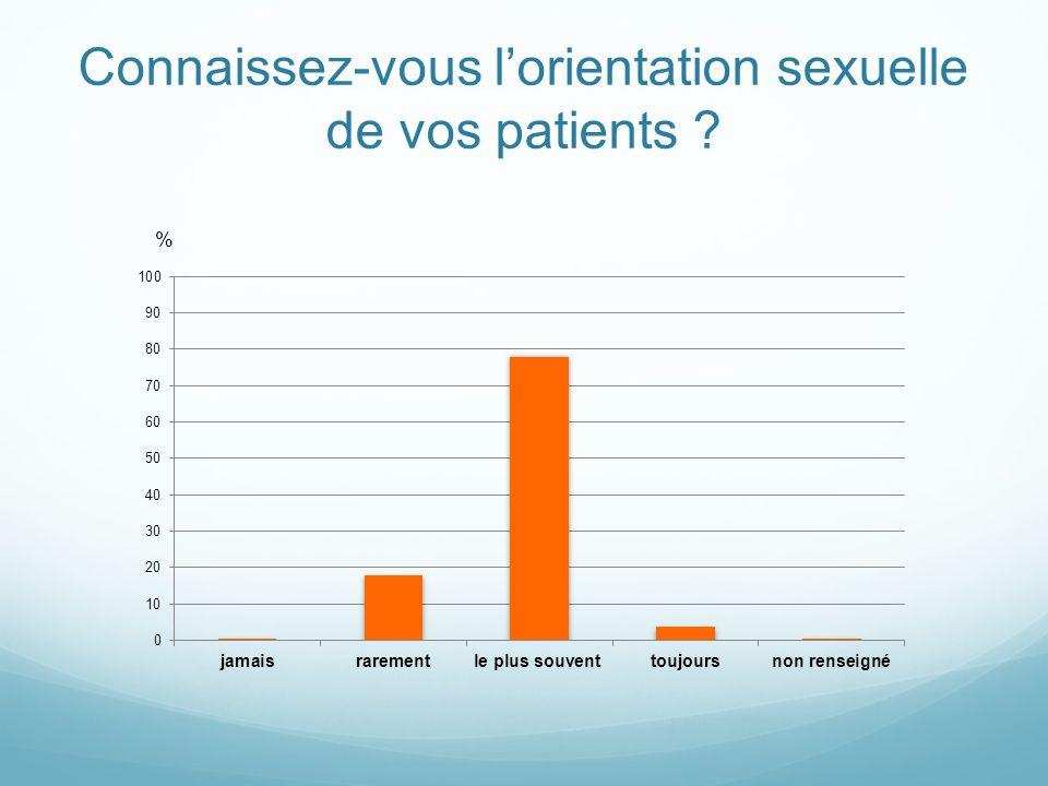 Connaissez-vous lorientation sexuelle de vos patients