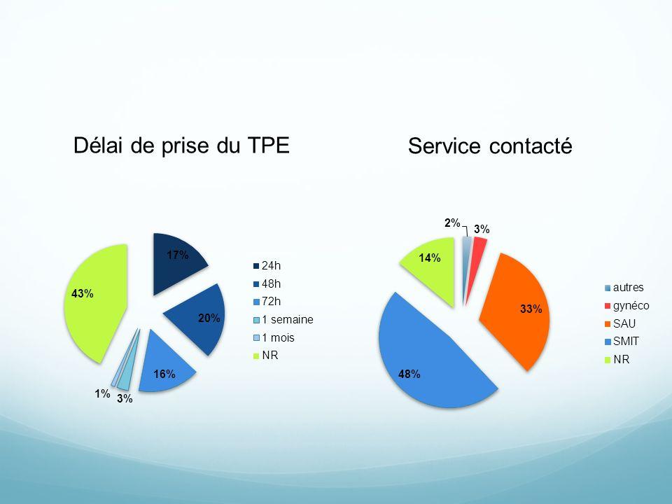 Délai de prise du TPE Service contacté