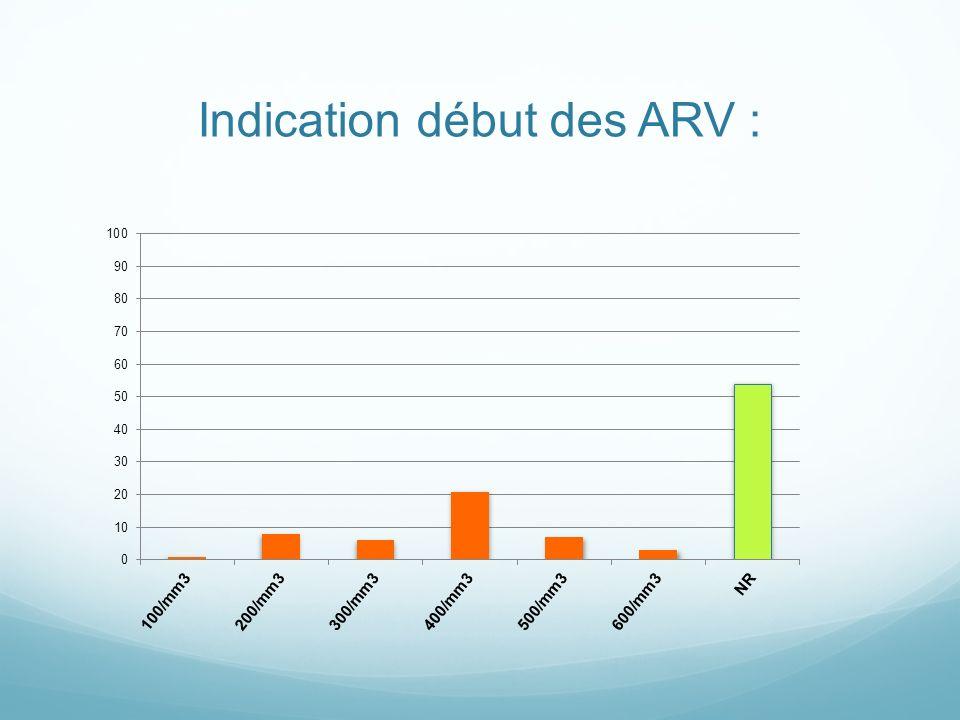 Indication début des ARV :