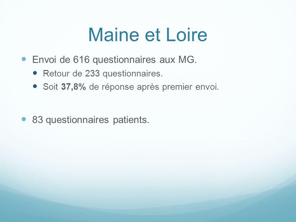 Maine et Loire Envoi de 616 questionnaires aux MG. Retour de 233 questionnaires. Soit 37,8% de réponse après premier envoi. 83 questionnaires patients