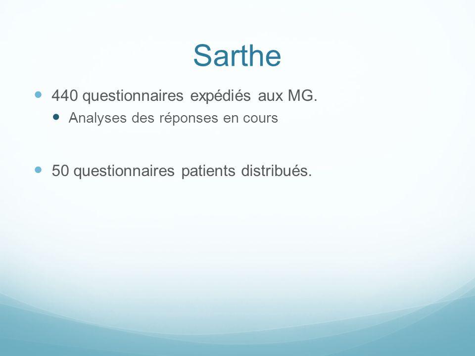 Sarthe 440 questionnaires expédiés aux MG. Analyses des réponses en cours 50 questionnaires patients distribués.
