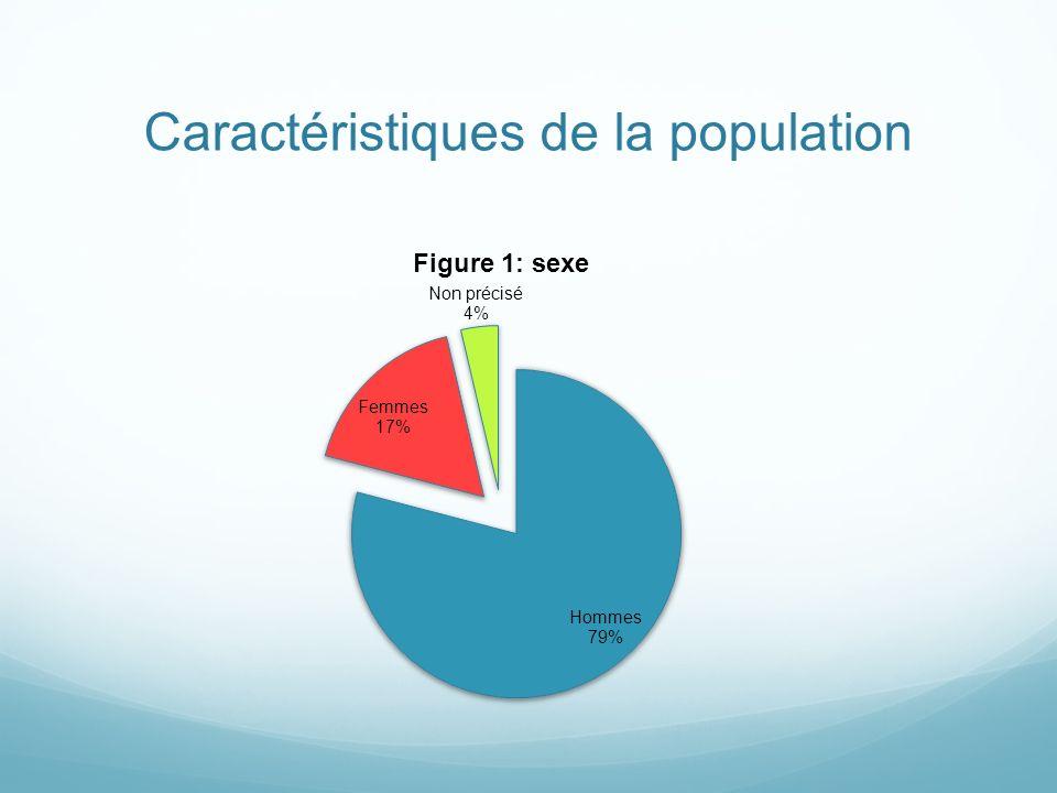 Caractéristiques de la population