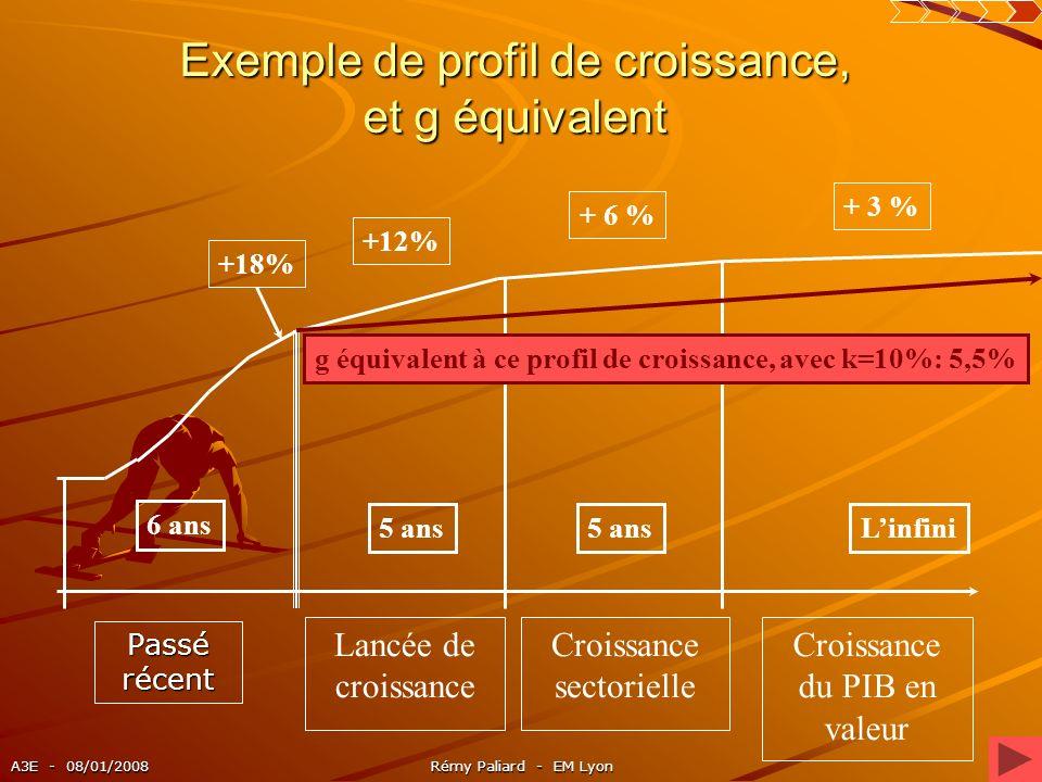 A3E - 08/01/2008Rémy Paliard - EM Lyon13 Exemple de profil de croissance, et g équivalent Passé récent Lancée de croissance Croissance du PIB en valeu