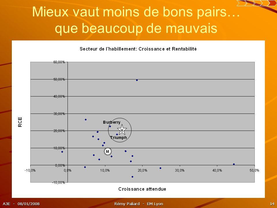 A3E - 08/01/2008Rémy Paliard - EM Lyon14 Mieux vaut moins de bons pairs… que beaucoup de mauvais
