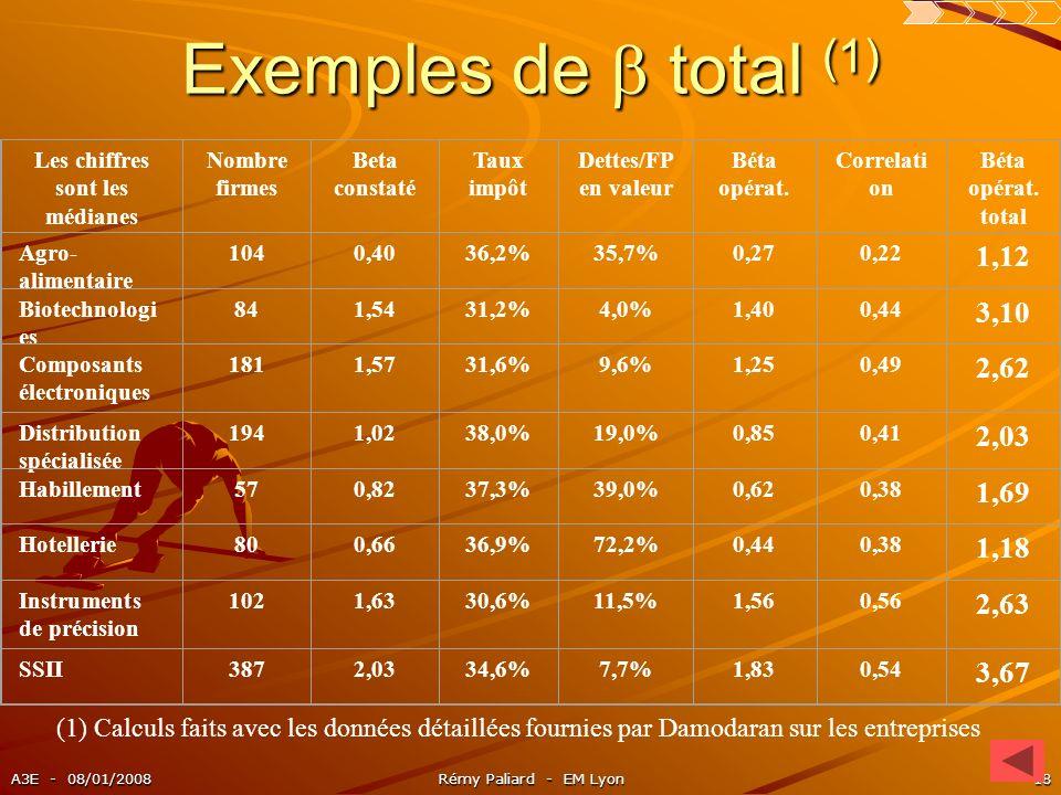 A3E - 08/01/2008Rémy Paliard - EM Lyon18 Exemples de total (1) Les chiffres sont les médianes Nombre firmes Beta constaté Taux impôt Dettes/FP en vale