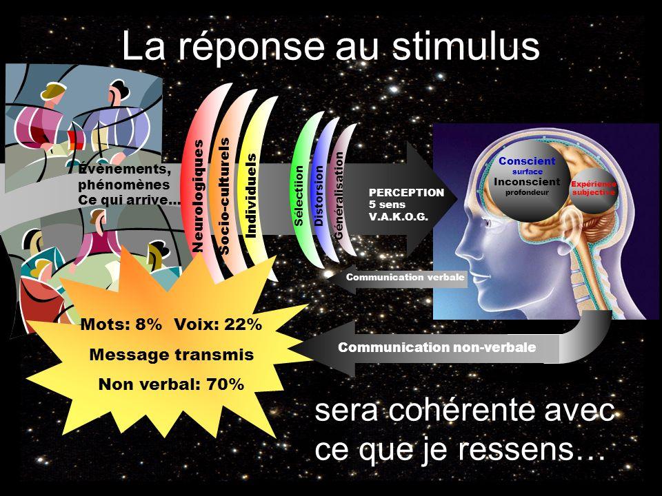 La réponse au stimulus Conscient surface Inconscient profondeur Expérience subjective PERCEPTION 5 sens V.A.K.O.G. Sélectiion Distorsion Généralisatio