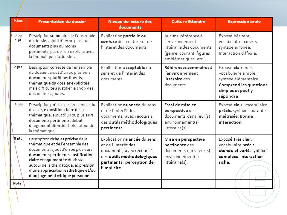 Points Présentation du dossierNiveau de lecture des documents Culture littéraireExpression orale 0 ou 1 pt Description sommaire de lensemble du dossie