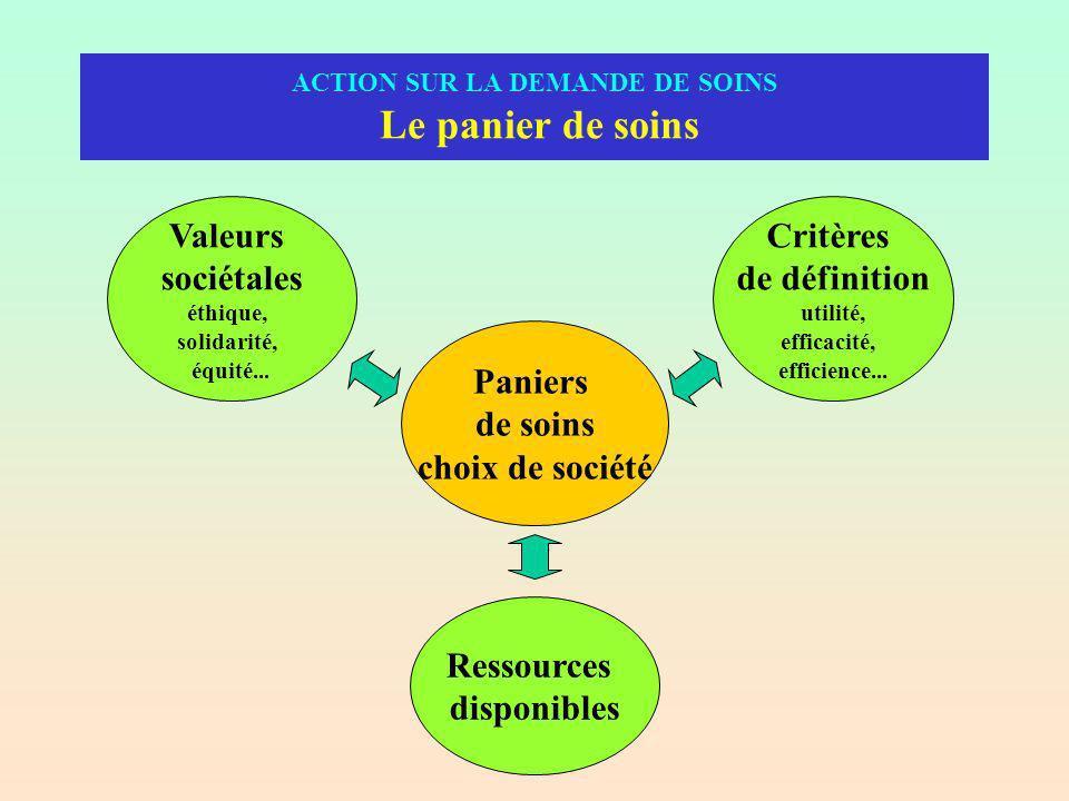 Paniers de soins choix de société Valeurs sociétales éthique, solidarité, équité...