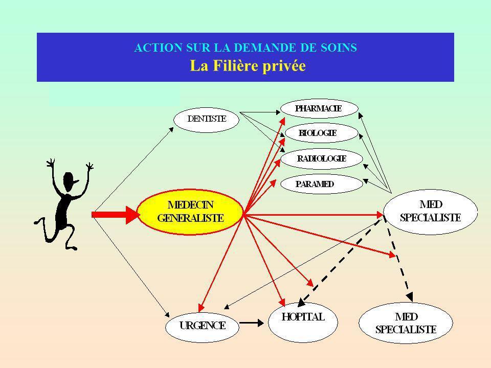 ACTION SUR LA DEMANDE DE SOINS La Filière privée