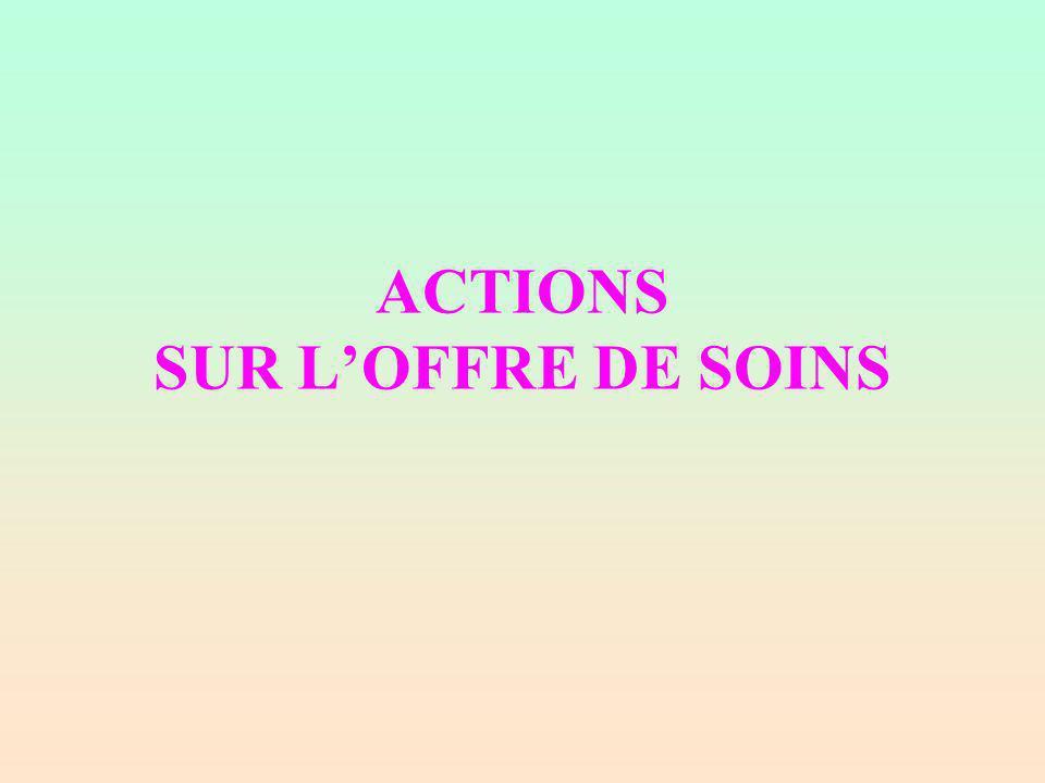 ACTIONS SUR LOFFRE DE SOINS