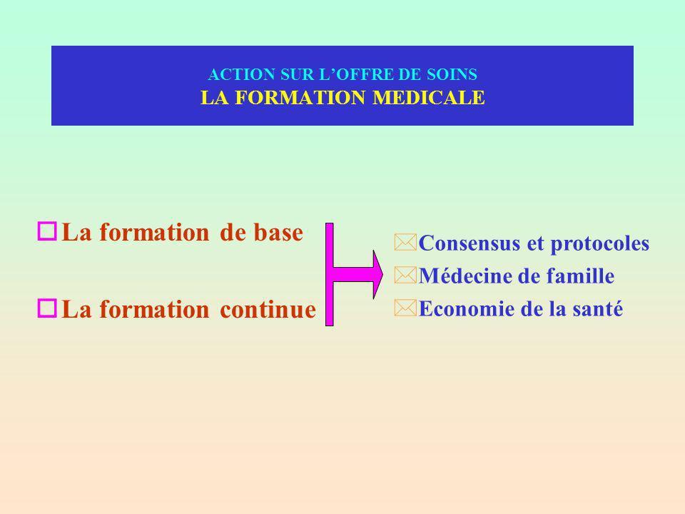 ACTION SUR LOFFRE DE SOINS LA FORMATION MEDICALE oLa formation de base oLa formation continue *Consensus et protocoles *Médecine de famille *Economie de la santé