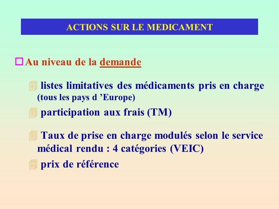 ACTIONS SUR LE MEDICAMENT oAu niveau de la demande 4 listes limitatives des médicaments pris en charge (tous les pays d Europe) 4 participation aux frais (TM) 4 Taux de prise en charge modulés selon le service médical rendu : 4 catégories (VEIC) 4 prix de référence