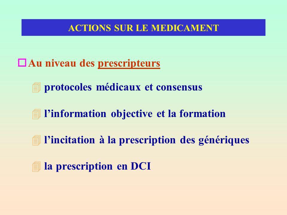 ACTIONS SUR LE MEDICAMENT oAu niveau des prescripteurs 4 protocoles médicaux et consensus 4 linformation objective et la formation 4 lincitation à la prescription des génériques 4 la prescription en DCI