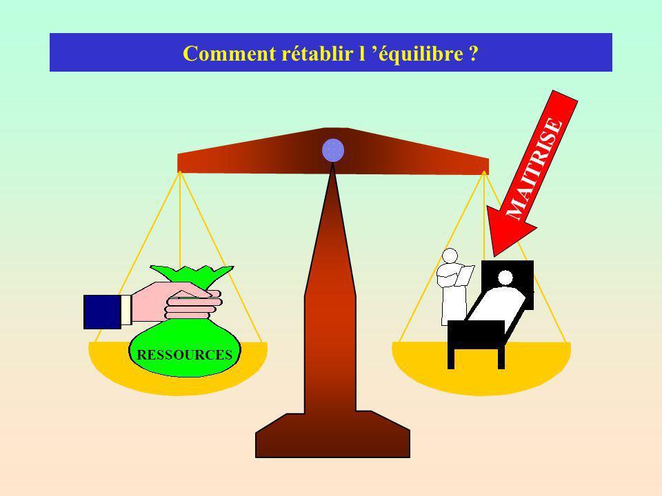 Comment rétablir l équilibre MAITRISE RESSOURCES