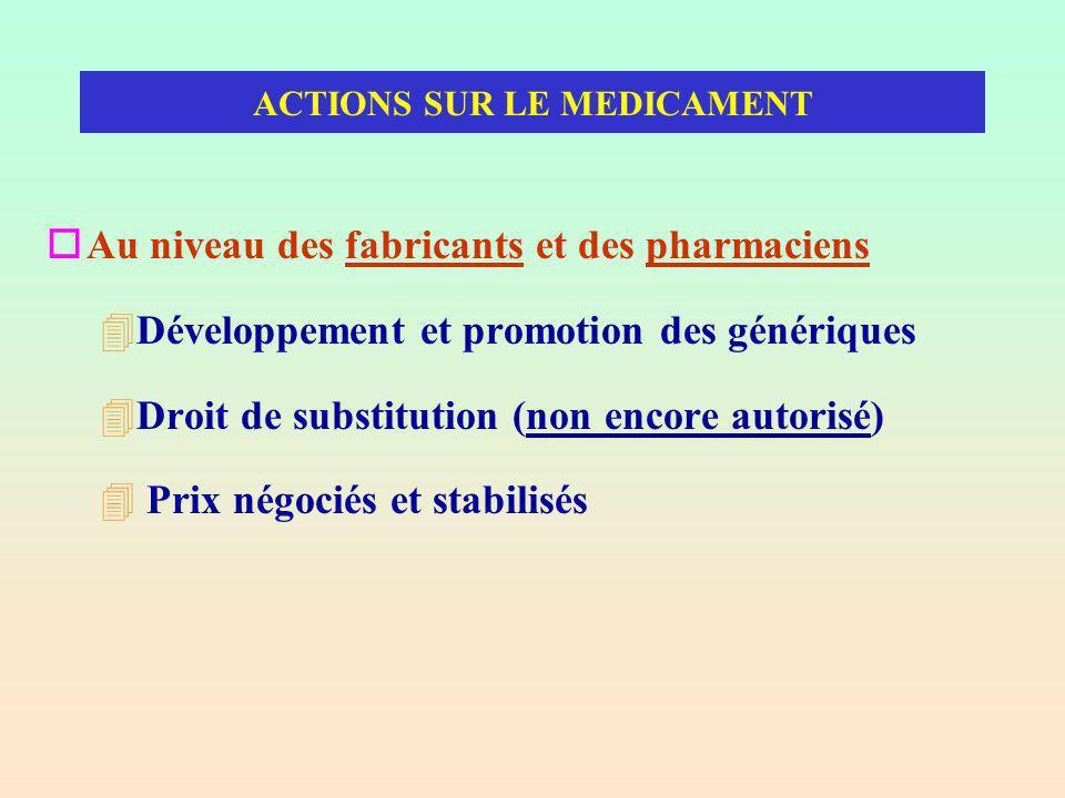 ACTIONS SUR LE MEDICAMENT oAu niveau des fabricants et des pharmaciens 4Développement et promotion des génériques 4Droit de substitution (non encore autorisé) 4 Prix négociés et stabilisés
