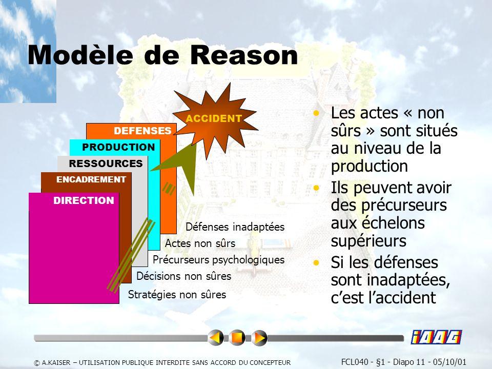 FCL040 - §1 - Diapo 11 - 05/10/01 © A.KAISER – UTILISATION PUBLIQUE INTERDITE SANS ACCORD DU CONCEPTEUR DEFENSES Modèle de Reason Les actes « non sûrs » sont situés au niveau de la production Ils peuvent avoir des précurseurs aux échelons supérieurs Si les défenses sont inadaptées, cest laccident PRODUCTION RESSOURCES ENCADREMENT DIRECTION ACCIDENT Décisions non sûres Stratégies non sûres Précurseurs psychologiques Actes non sûrs Défenses inadaptées