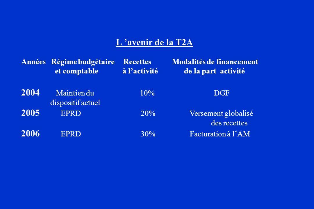 L avenir de la T2A Années Régime budgétaire Recettes Modalités de financement et comptable à lactivité de la part activité 2004 Maintien du 10% DGF di