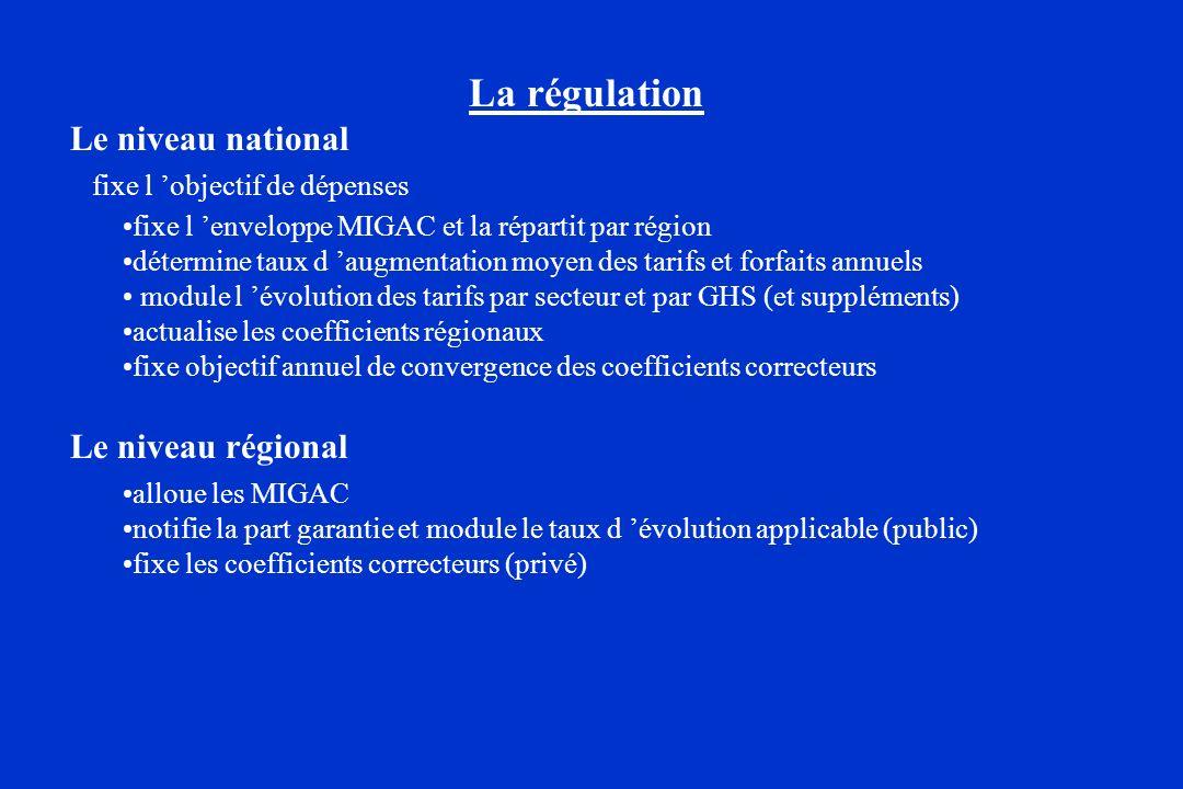 La régulation Le niveau national fixe l objectif de dépenses fixe l enveloppe MIGAC et la répartit par région détermine taux d augmentation moyen des