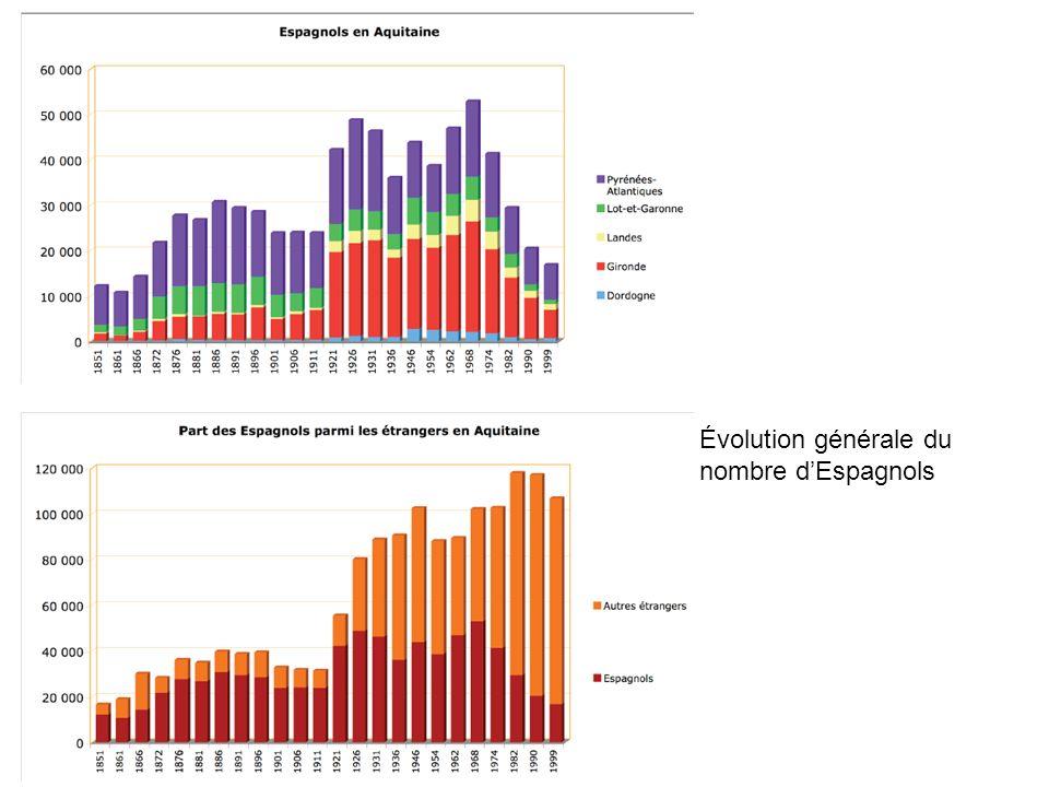 Évolution générale du nombre dEspagnols