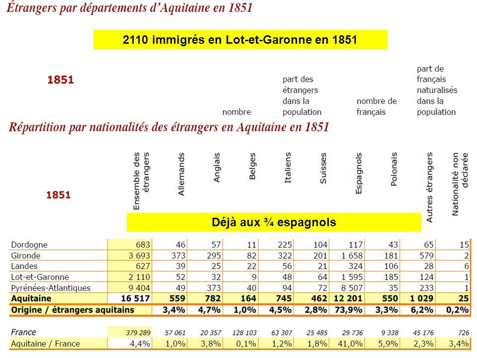 2110 immigrés en Lot-et-Garonne en 1851 Déjà aux ¾ espagnols