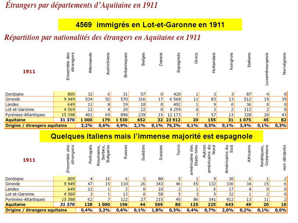 4569 immigrés en Lot-et-Garonne en 1911 Quelques italiens mais limmense majorité est espagnole