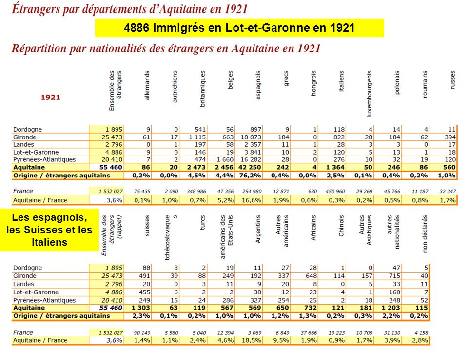 4886 immigrés en Lot-et-Garonne en 1921 Les espagnols, les Suisses et les Italiens
