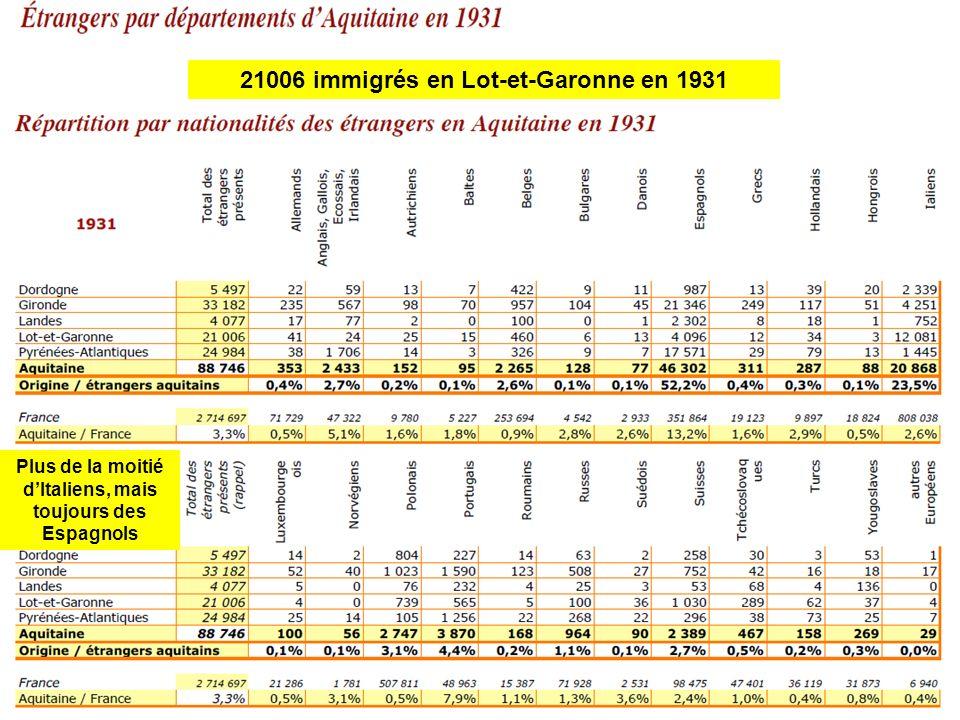 21006 immigrés en Lot-et-Garonne en 1931 Plus de la moitié dItaliens, mais toujours des Espagnols