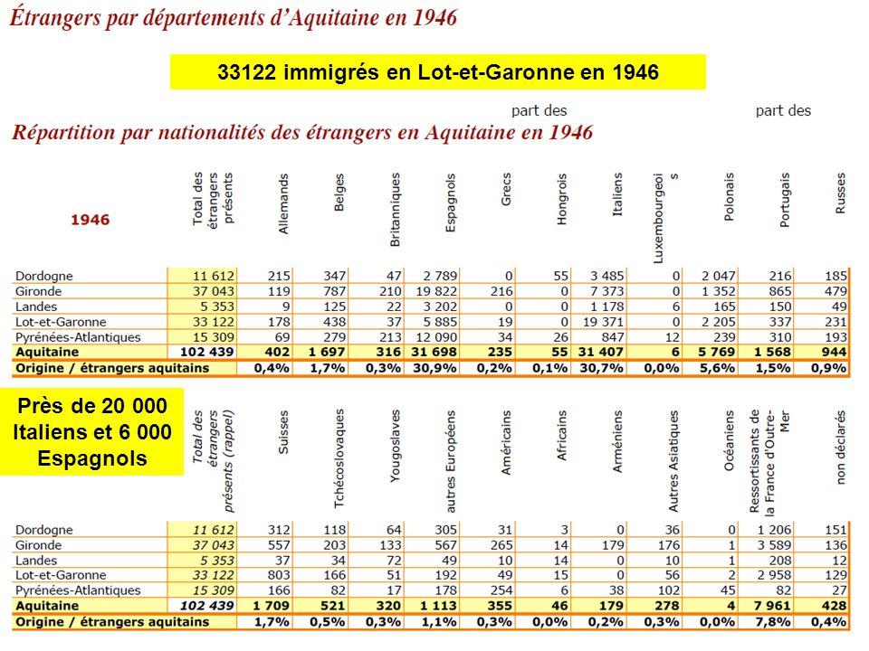 33122 immigrés en Lot-et-Garonne en 1946 Près de 20 000 Italiens et 6 000 Espagnols