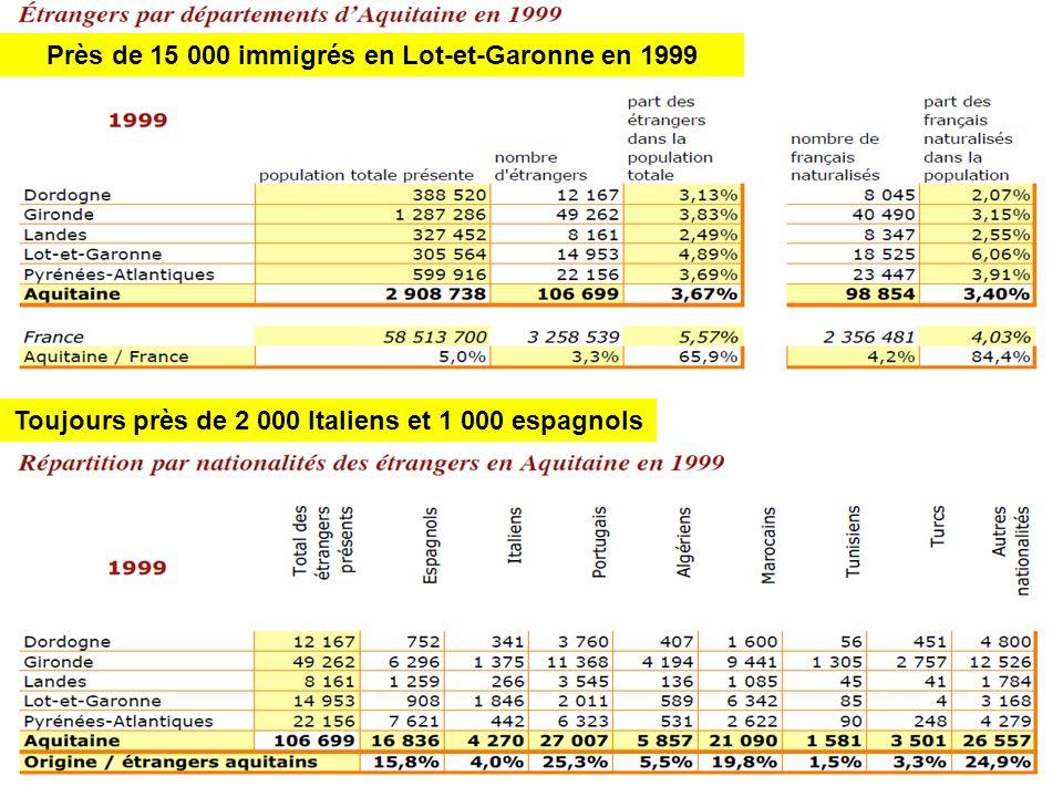 Près de 15 000 immigrés en Lot-et-Garonne en 1999 Toujours près de 2 000 Italiens et 1 000 espagnols