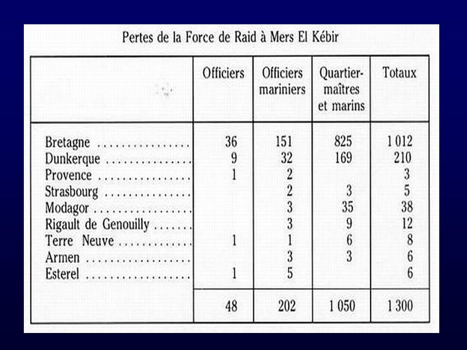 Harcelée par les tirs nourris de lartillerie lourde, la flotte française doit en plus subir les coups portés par les avions lance torpilles venant dun porte avion britannique.