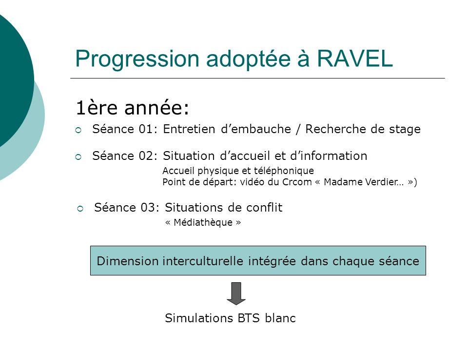 Progression adoptée à RAVEL 1ère année: Séance 01: Entretien dembauche / Recherche de stage Séance 02: Situation daccueil et dinformation Accueil phys