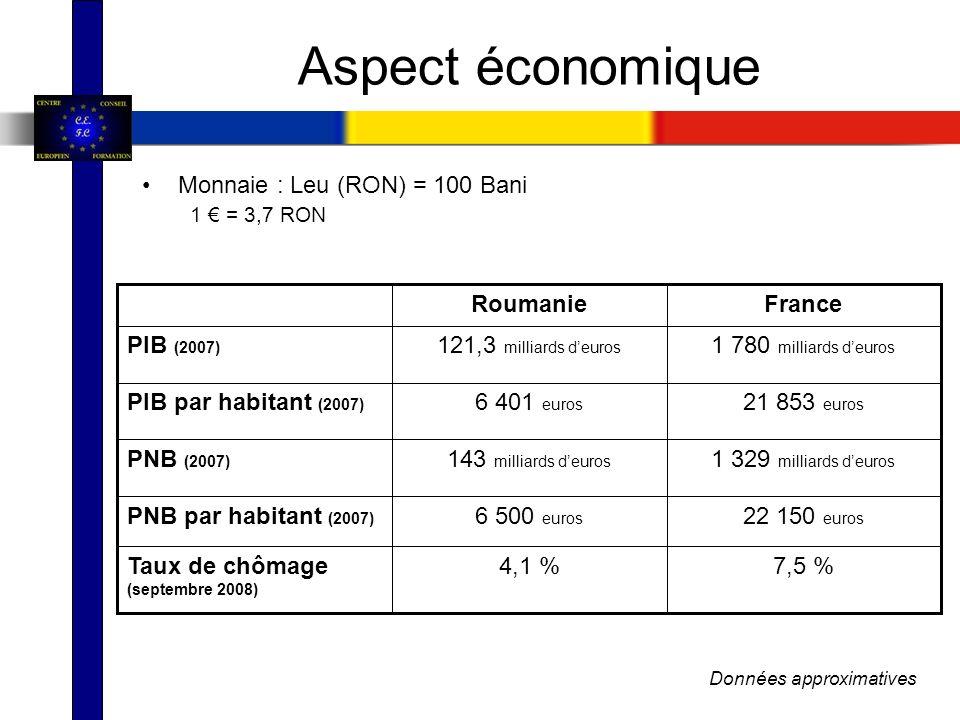 Monnaie : Leu (RON) = 100 Bani 1 = 3,7 RON 7,5 %4,1 %Taux de chômage (septembre 2008) 22 150 euros 6 500 euros PNB par habitant (2007) 1 329 milliards deuros 143 milliards deuros PNB (2007) 21 853 euros 6 401 euros PIB par habitant (2007) 1 780 milliards deuros 121,3 milliards deuros PIB (2007) FranceRoumanie Données approximatives