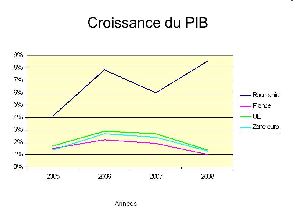 Croissance du PIB Années
