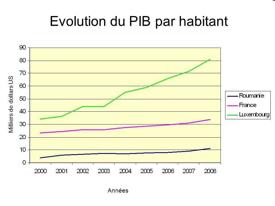 Evolution du PIB par habitant Années Milliers de dollars US