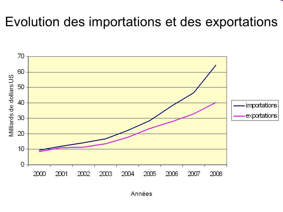 Evolution des importations et des exportations Milliards de dollars US Années