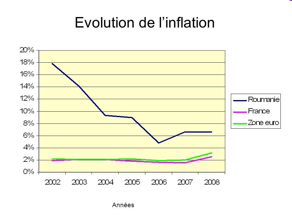 Evolution de linflation Années