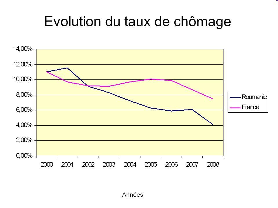 Evolution du taux de chômage Années