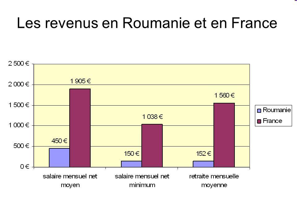 Les revenus en Roumanie et en France