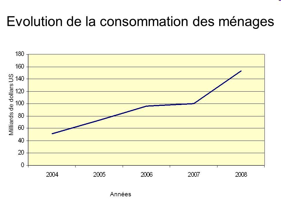 Evolution de la consommation des ménages Années Milliards de dollars US
