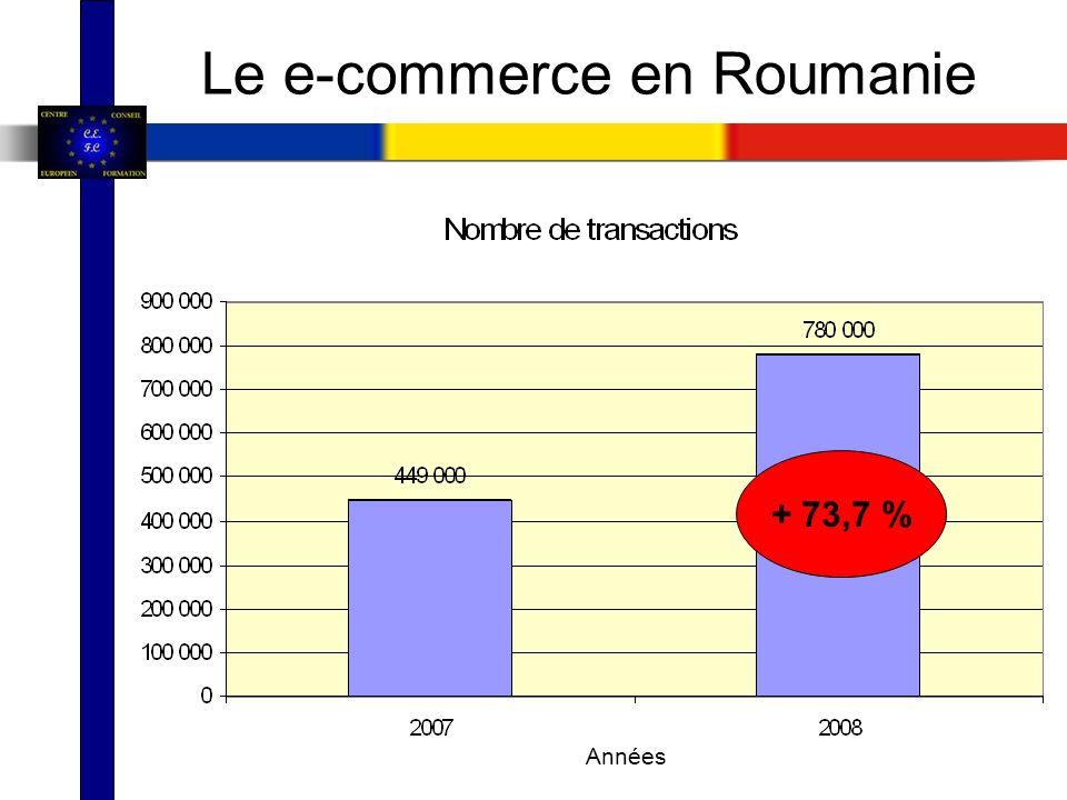 Le e-commerce en Roumanie + 73,7 % Années