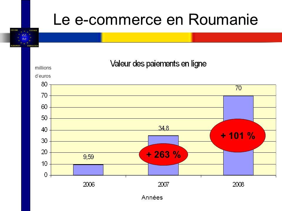 Le e-commerce en Roumanie + 101 % + 263 % millions deuros Années