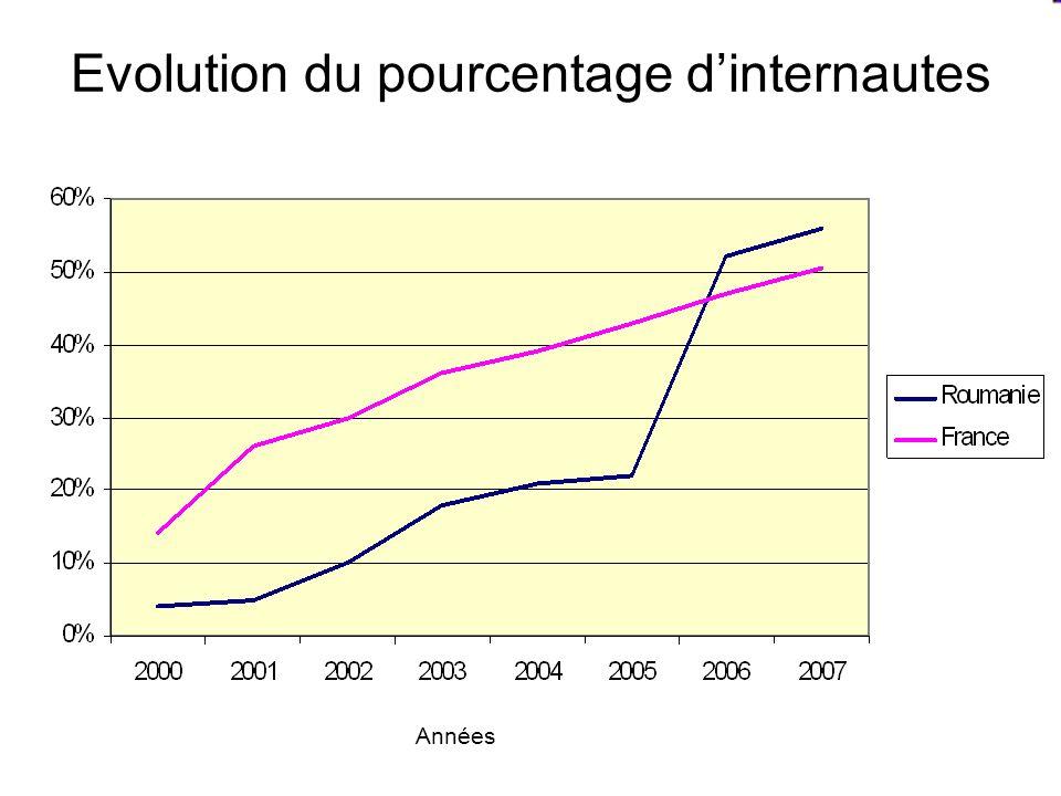 Evolution du pourcentage dinternautes Années