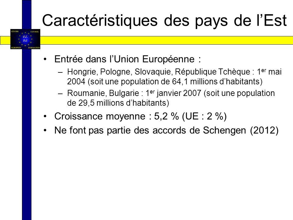 Caractéristiques des pays de lEst Entrée dans lUnion Européenne : –Hongrie, Pologne, Slovaquie, République Tchèque : 1 er mai 2004 (soit une population de 64,1 millions dhabitants) –Roumanie, Bulgarie : 1 er janvier 2007 (soit une population de 29,5 millions dhabitants) Croissance moyenne : 5,2 % (UE : 2 %) Ne font pas partie des accords de Schengen (2012)