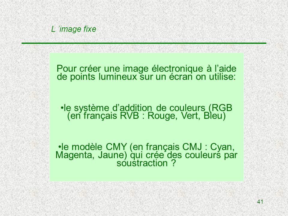 41 Pour créer une image électronique à laide de points lumineux sur un écran on utilise: le système daddition de couleurs (RGB (en français RVB : Rouge, Vert, Bleu) le modèle CMY (en français CMJ : Cyan, Magenta, Jaune) qui crée des couleurs par soustraction .