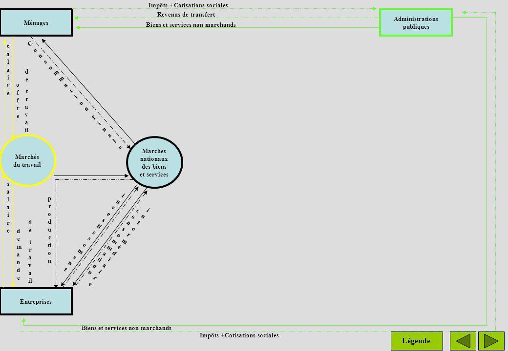 Les prélèvements obligatoires effectués par les administrations publiques servent à financer la distribution de revenus de transfert aux ménages et la