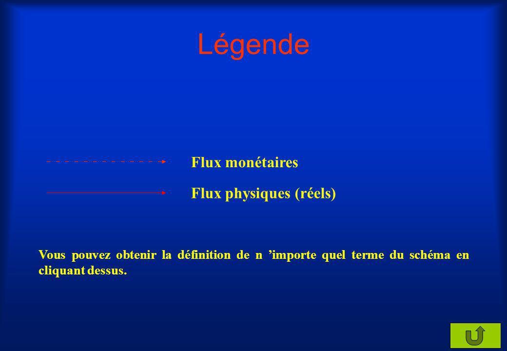 Légende Flux monétaires Flux physiques (réels) Vous pouvez obtenir la définition de n importe quel terme du schéma en cliquant dessus.