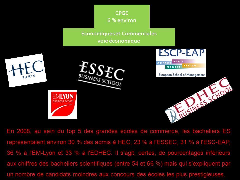 CPGE 6 % environ Economiques et Commerciales voie économique En 2008, au sein du top 5 des grandes écoles de commerce, les bacheliers ES représentaient environ 30 % des admis à HEC, 23 % à l ESSEC, 31 % à l ESC-EAP, 36 % à l EM-Lyon et 33 % à l EDHEC.